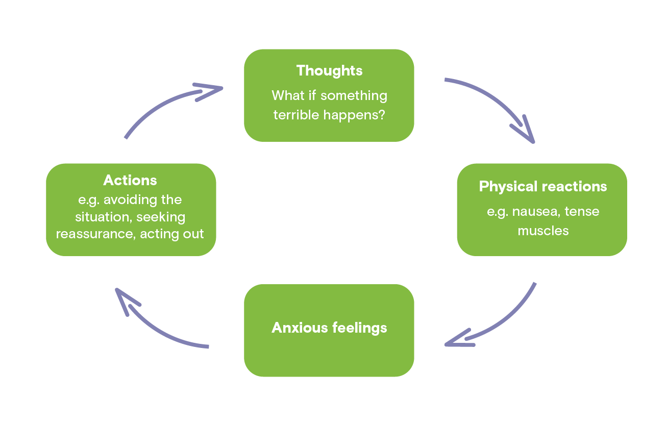 Diagram describing the components of anxiety. Four green boxes with the titles Thoughts, Physical reactions, Anxious feelings, and Actions are connected by four purple arrows to make a circle. Thoughts such as What if something terrible happens? lead to physical reactions, such as nausea and tense muscles. These physical reactions lead to anxious feelings, which in turn lead to actions such as avoiding the situation, seeking reassurance and acting out. These actions feed anxious thoughts, and the cycle continues.